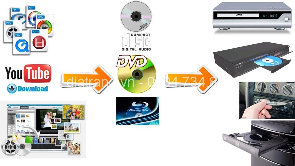 copy disc