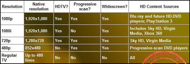 Thuật ngữ Blu-Ray, HD, mHD, 4K,CAM, TS, R5, DVDRIP, DVD